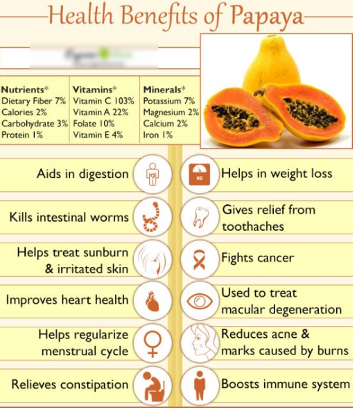 9 Amazing Benefits of Papaya for Health and Skin | Daily ...