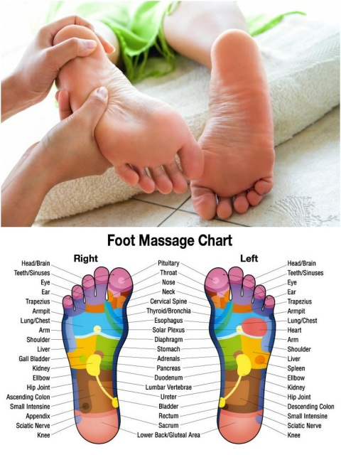 Reflexology Massages To Induce/Use During Labor
